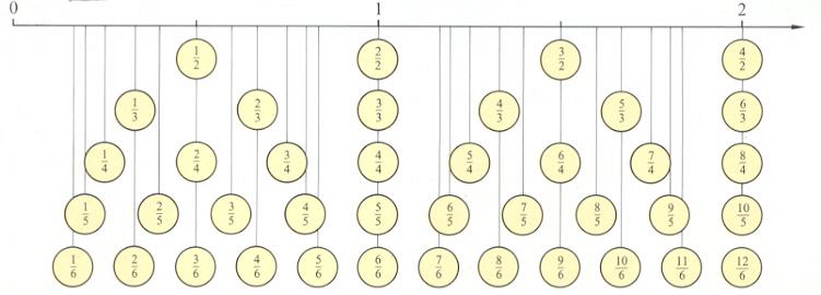 Bruchzahlen   Brüche Am Zahlenstrahl Schnittpunkt 6 Seite 66